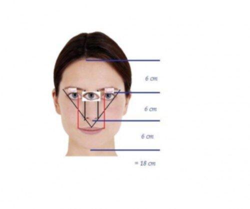 Mät ansiktsform